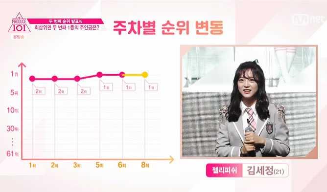 160311 produce 101 episode 8 ranking