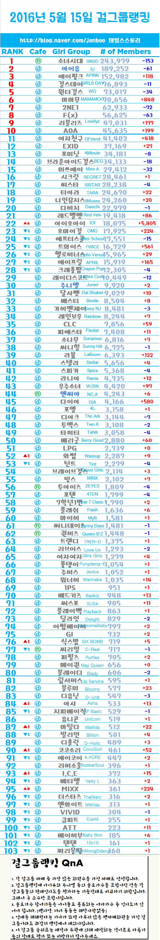 May 2016 Ranking of Boy and Girl K-Pop Groups by Fandom