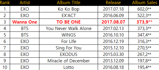 Top 10 Highest First Week Album Sales of All Time (Boy Group