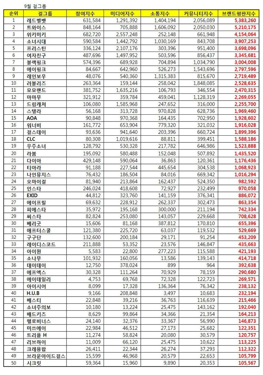 BIg Data Chart September, Idol Chart, Red Velvet, Weki Meki, SNSD, TWICE, Girl Group Chart, Big Data Chart