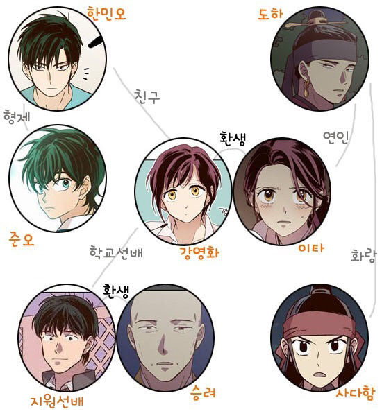The Moon That Rises In The Day, The Moon That Rises In The Day drama, The Moon That Rises In The Day webtoon, korean webtoon, drama in webtoon