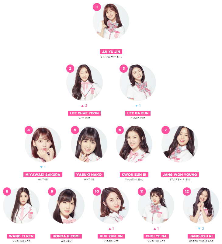 """Produce 48"" Global Ranking Results By International Fans ..."