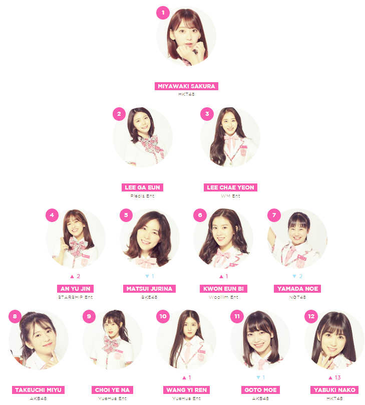 produce 48, produce 48 rankings, produce 48 result, produce 48 top 12, produce 48 mnet