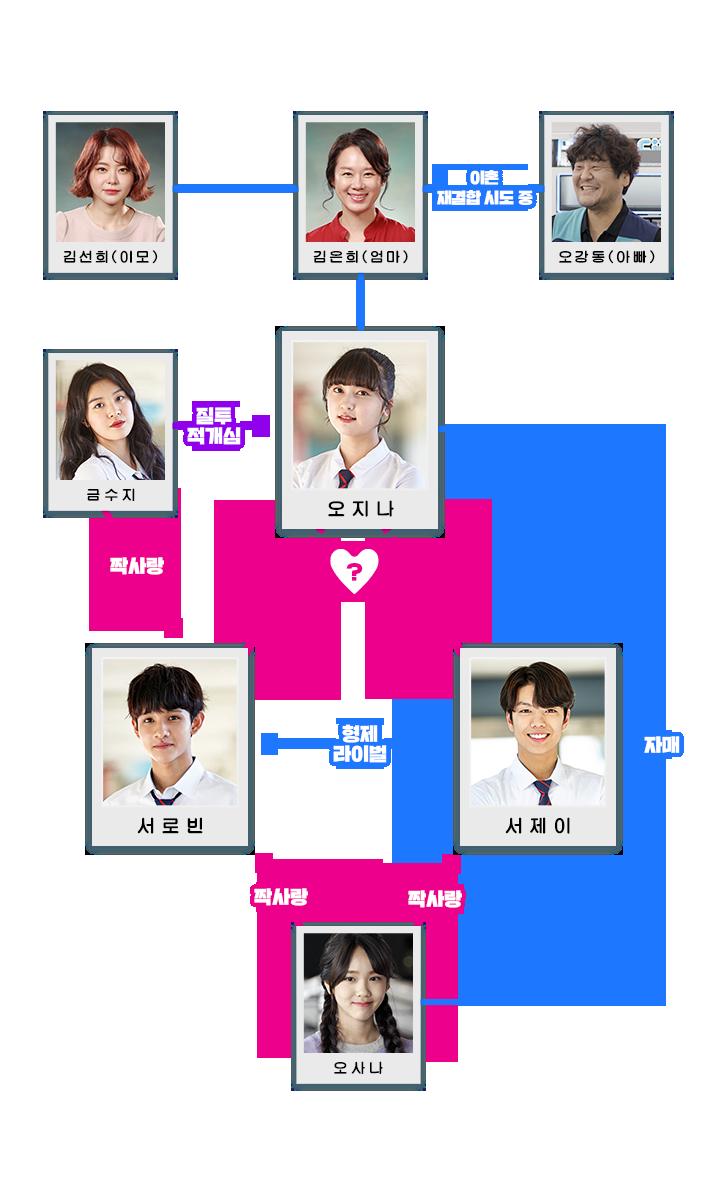 Kim JiYoung, Kim JiYoung revenge note, sweet revenge 2, revenge note 2, oh sana drama