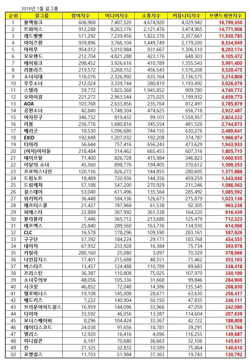 kpop brand reputation index january 2019