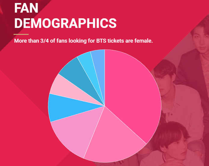 Data Shows BTS Is Gaining More Diverse Fans And Growing In