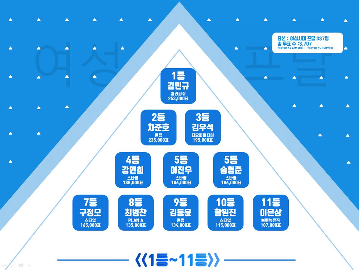 produce x 101, produce x 101 voting, produce x 101 top 11, top 11, produce x 101 ranking, ranking, jellyfish, kim mingyu, cha junho, woollim