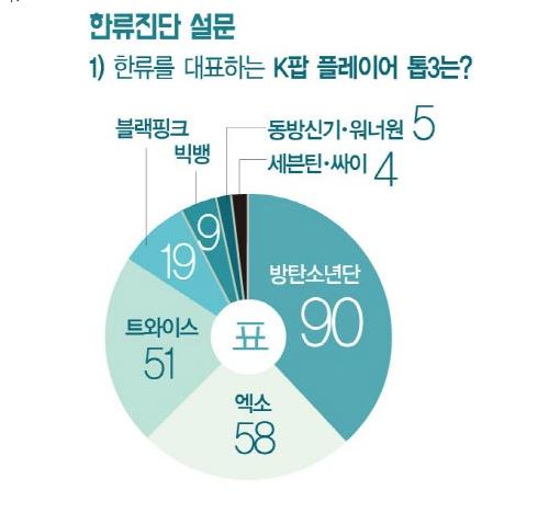 kpop poll