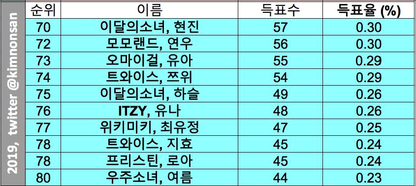 kpop ranking lesbian