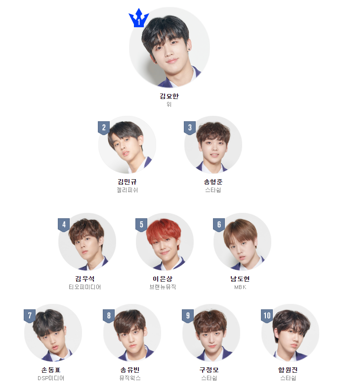 produce x 101, produce x 101 trainees, produce x 101 members, produce x 101 height, produce x 101 company, kpop, trainee, produce x 101 son dongpyo, son dongpyo