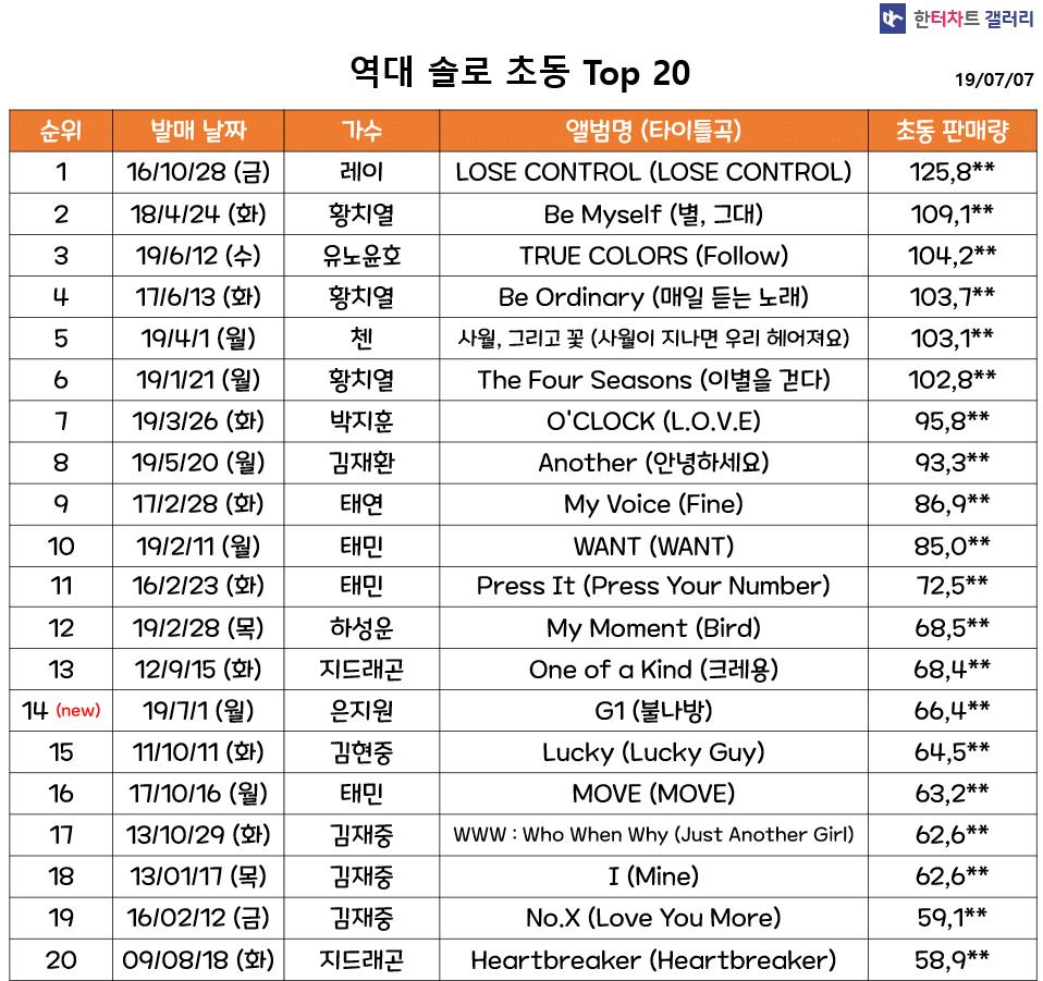EXO's BaekHyun Dominates With 'UN Village', Best Selling K