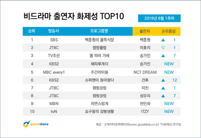 Update 4th & 5th Week | 10 Most Talked About Airing TV Shows