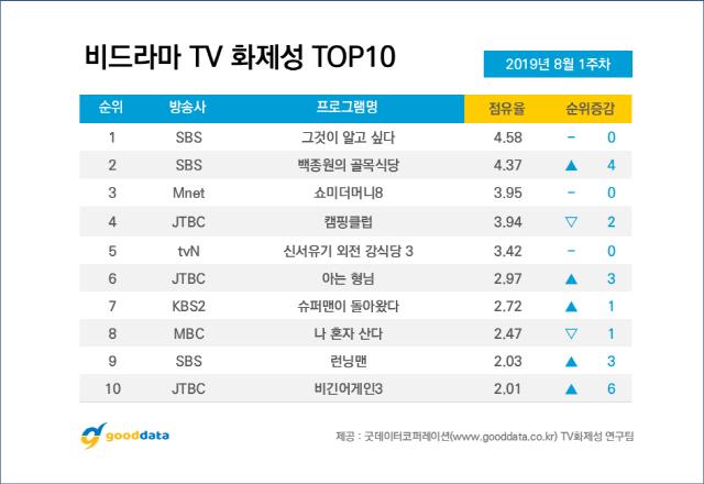 Top 10 chương trình truyền hình thực tế Hàn Quốc nổi bật nhất đầu tháng 8 ảnh 0