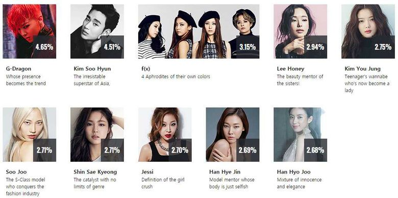 Nominees & Vote Rankings of 2016 SIA