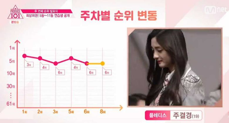 Current Ranking Of Produce 101: As Of Mar 11