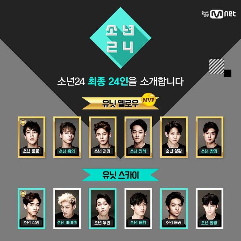"Ranking of Mnet's ""Boys 24"" Members: Final Lineup"