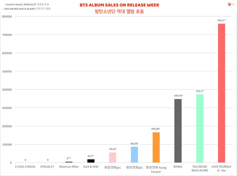 BTS' Album Sales on Release Week Shows Drastic Growth