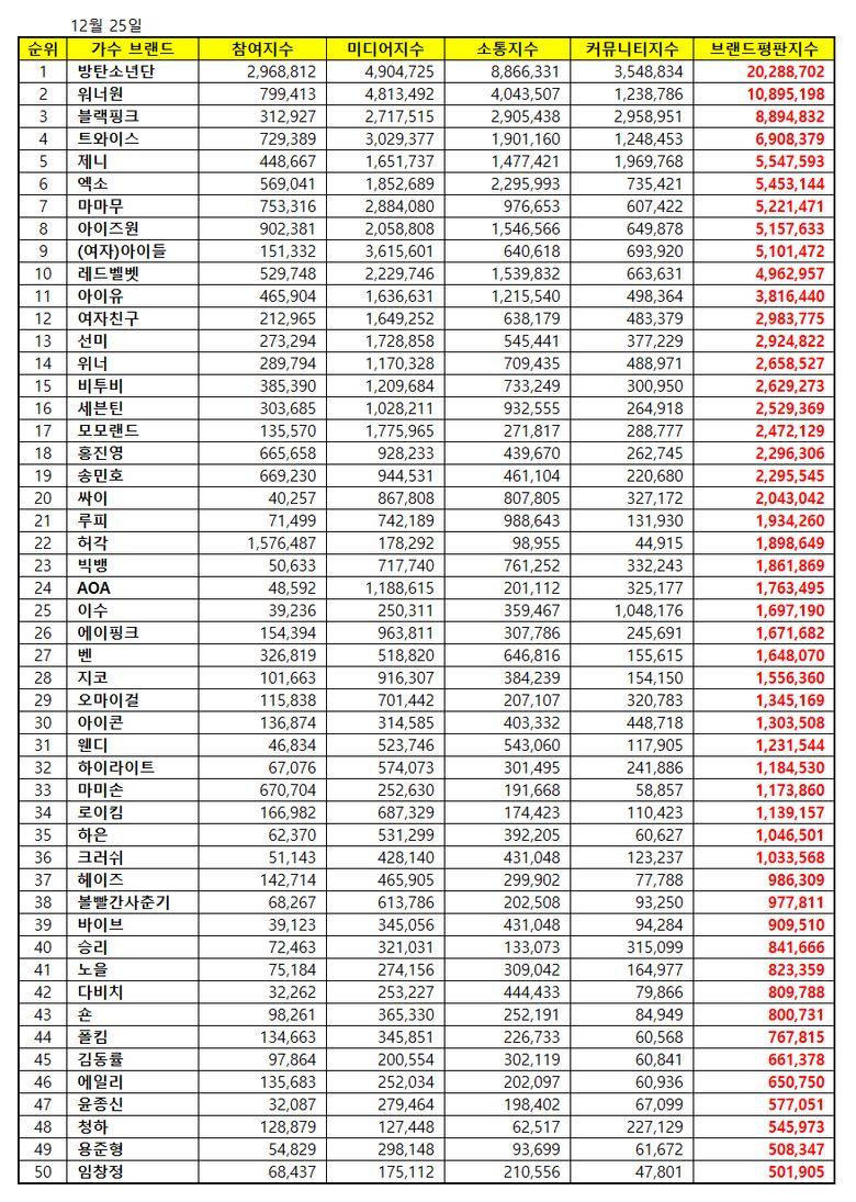 K-Pop Idol Group Brand Reputation Index Ranking For December 2018