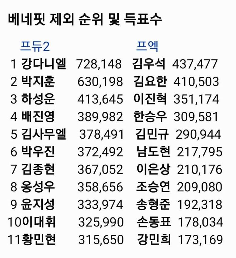 """Netizens Notice Vast Difference In Voting Between """"Produce 101"""" S2 And """"Produce X 101"""""""