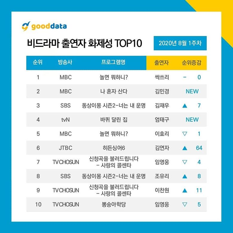 4th Week Update l 10 Most Talked About Airing TV Shows & Celebrities On August 2020