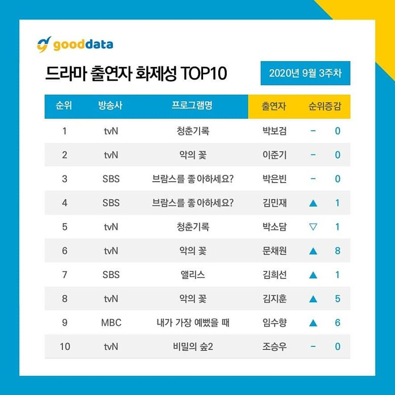 4th Week Update l 10 Most Talked About Actors & Dramas On September 2020