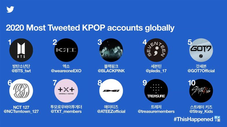 Find Out Which 10 K-Pop Groups Are Tweeted About The Most In 2020