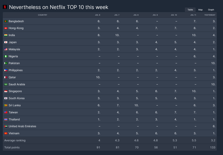 """[UPDATE] K-Drama """"Nevertheless,"""" Currently Ranked 7th Most Popular TV Show On Netflix Worldwide"""