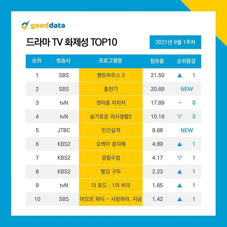 10 Most Talked About Actors & Dramas On September 2021 (Weekly Update)