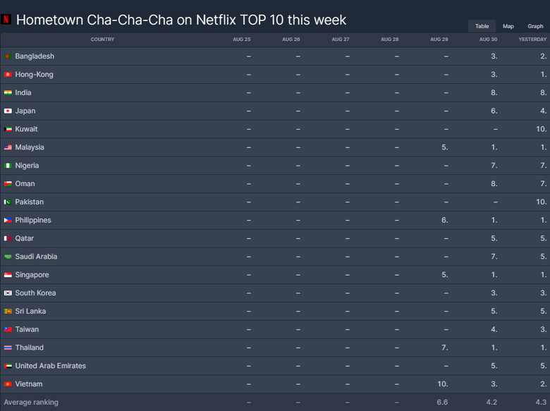 "[UPDATE] K-Drama ""Hometown Cha-Cha-Cha"" Currently Ranked 6th Most Popular TV Show On Netflix Worldwide"