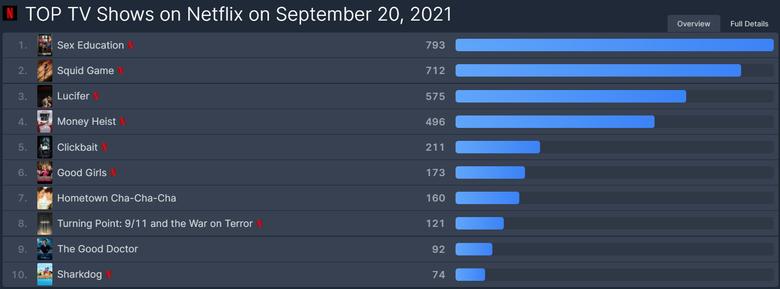 [UPDATE] Netflix Original Korean Series 'Squid Game' Currently Ranked The Number 1 Most Popular TV Show On Netflix Worldwide